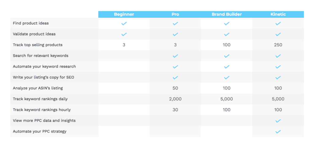 Viral Launch Pricing